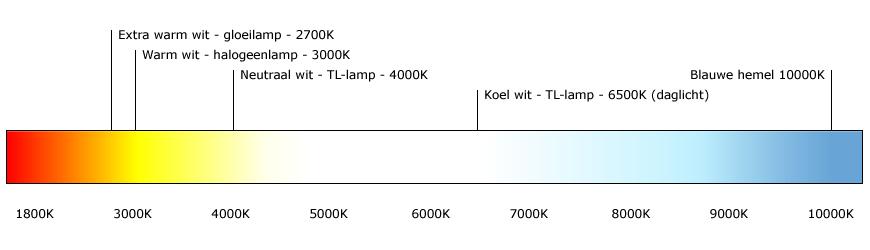 Lichtkleur LED lampen